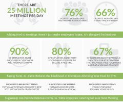 The Benefits of Farm-To-Table Catering to Productive Business Meetings (Infographic)