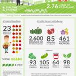 Fresher, Healthier, Smarter: What It Means to Buy Farm-To-Table (Infographic)