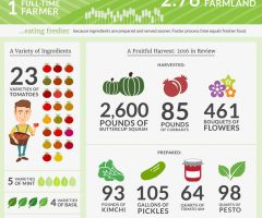 Sugarsnap Farm-to-Table Facts